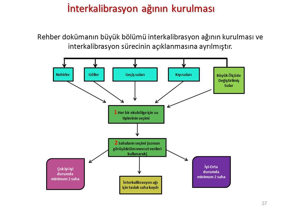 İnterkalibrasyon ağının kurulması