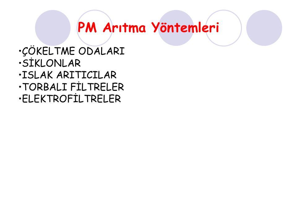 PM Arıtma Yöntemleri ÇÖKELTME ODALARI SİKLONLAR ISLAK ARITICILAR