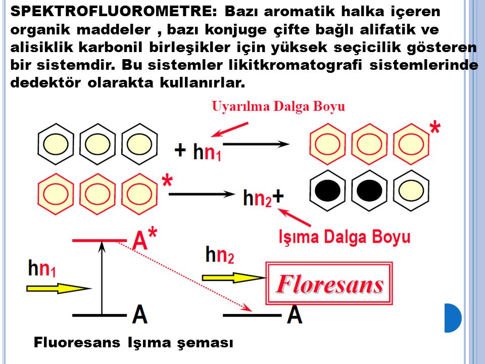 SPEKTROFLUOROMETRE: Bazı aromatik halka içeren organik maddeler , bazı konjuge çifte bağlı alifatik ve alisiklik karbonil birleşikler için yüksek seçicilik gösteren bir sistemdir. Bu sistemler likitkromatografi sistemlerinde dedektör olarakta kullanırlar.