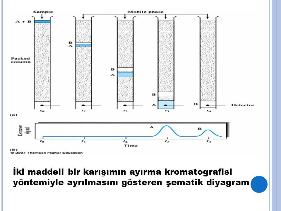 İki maddeli bir karışımın ayırma kromatografisi yöntemiyle ayrılmasını gösteren şematik diyagram