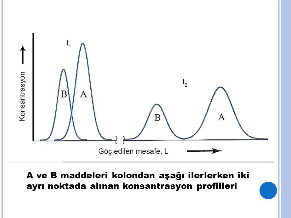 A ve B maddeleri kolondan aşağı ilerlerken iki ayrı noktada alınan konsantrasyon profilleri