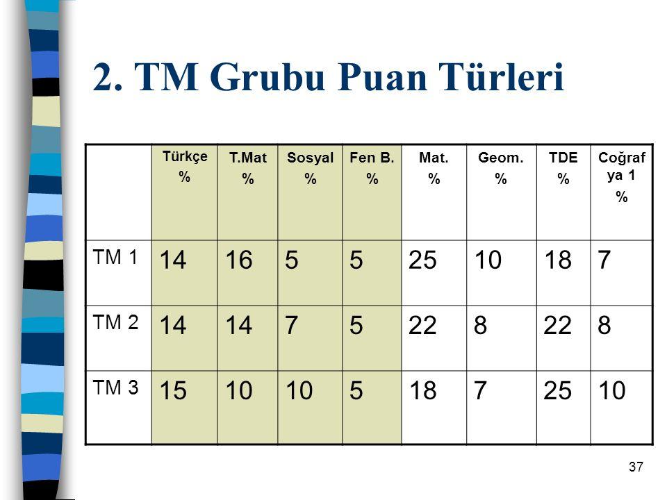 2. TM Grubu Puan Türleri 14 16 5 25 10 18 7 22 8 15 TM 1 TM 2 TM 3