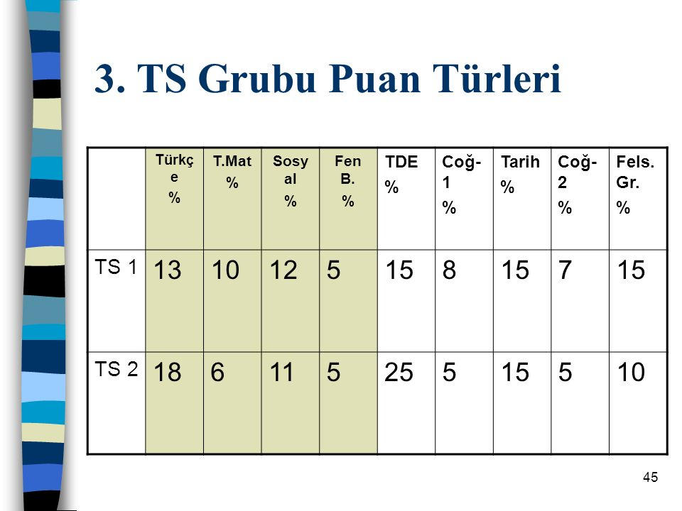 3. TS Grubu Puan Türleri 13 10 12 5 15 8 7 18 6 11 25 TS 1 TS 2 TDE