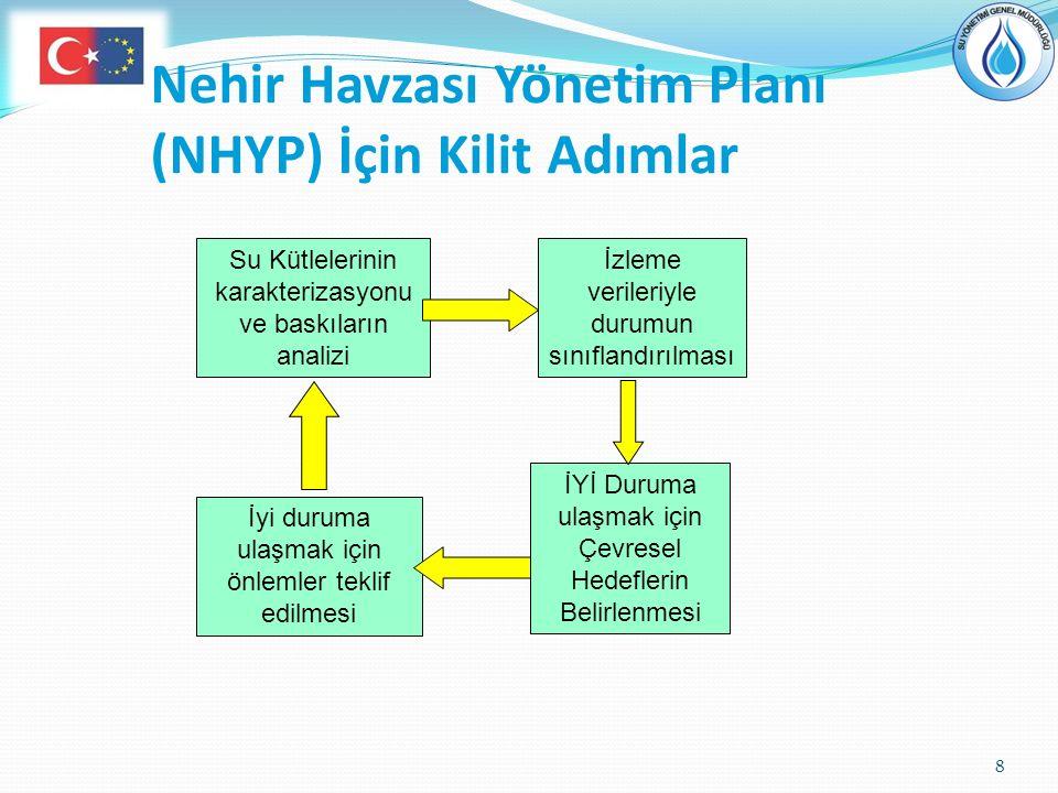 Nehir Havzası Yönetim Planı (NHYP) İçin Kilit Adımlar