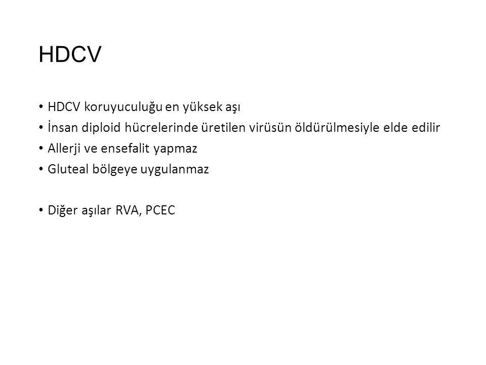 HDCV HDCV koruyuculuğu en yüksek aşı