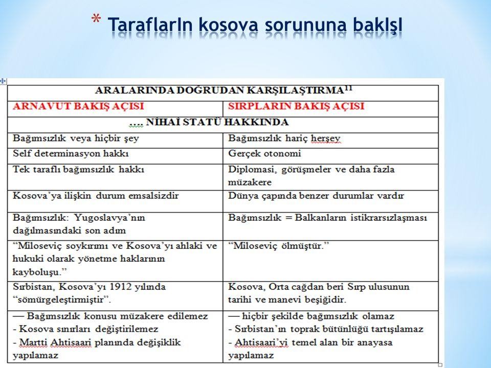 TaraflarIn kosova sorununa bakIşI