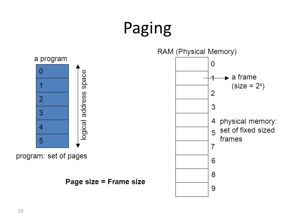 Paging RAM (Physical Memory) a program 1 a frame (size = 2x) 1 2 2