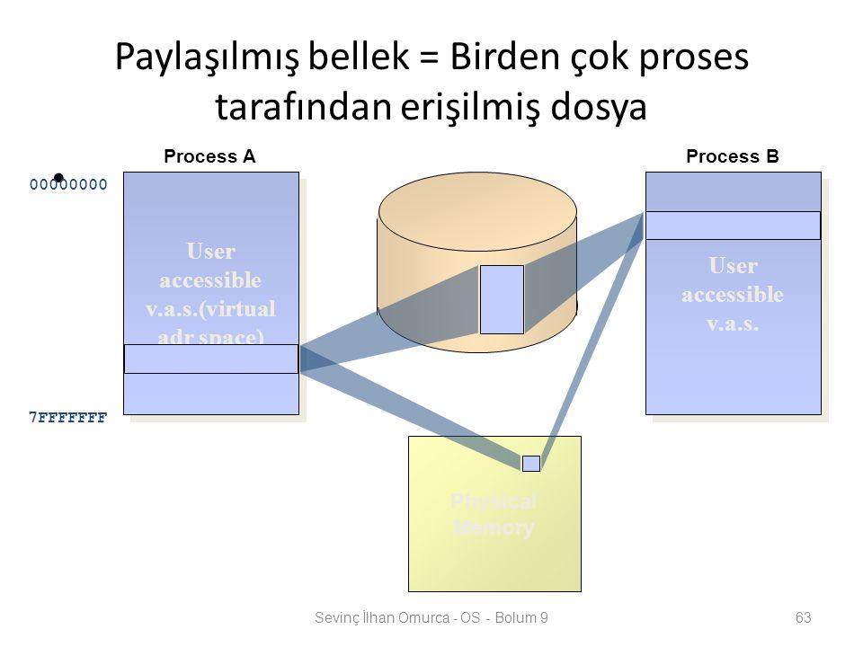 Paylaşılmış bellek = Birden çok proses tarafından erişilmiş dosya