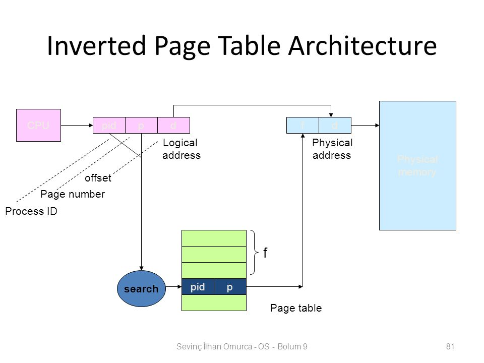 Inverted Page Table Architecture