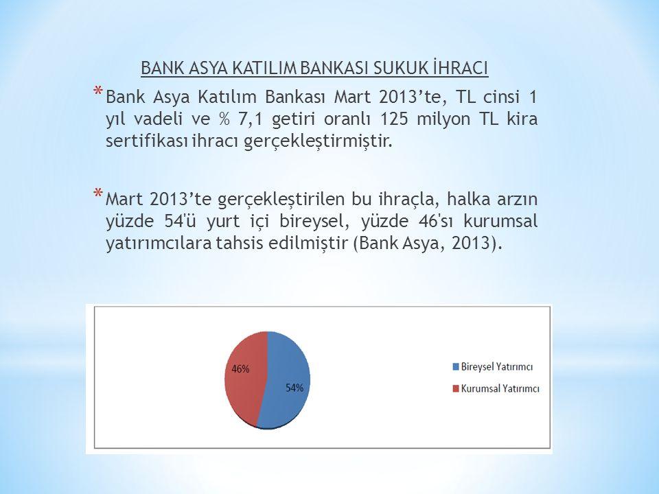 BANK ASYA KATILIM BANKASI SUKUK İHRACI