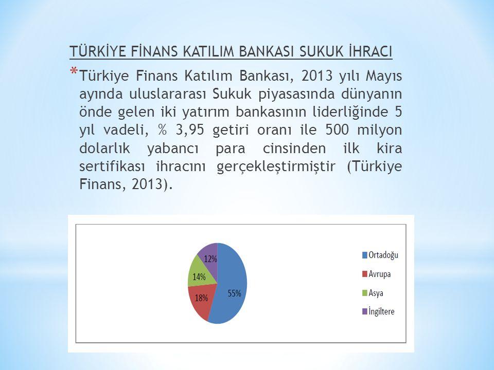 TÜRKİYE FİNANS KATILIM BANKASI SUKUK İHRACI