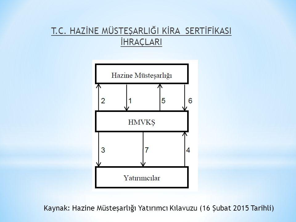T.C. HAZİNE MÜSTEŞARLIĞI KİRA SERTİFİKASI İHRAÇLARI