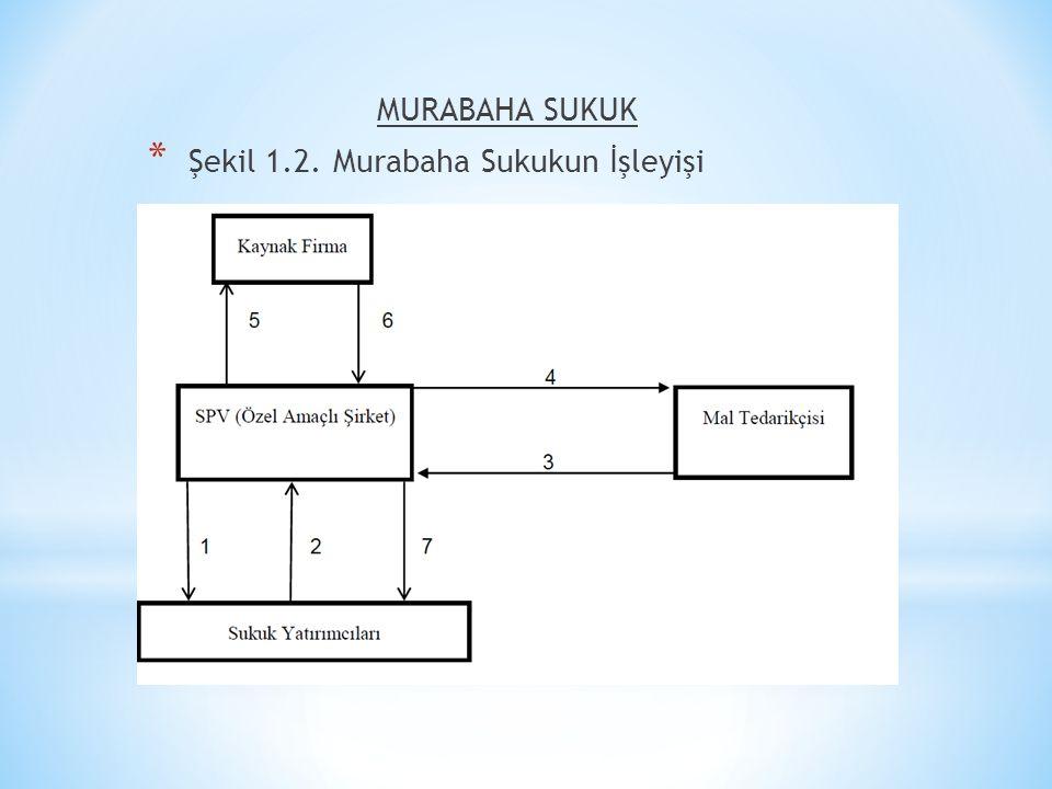 MURABAHA SUKUK Şekil 1.2. Murabaha Sukukun İşleyişi