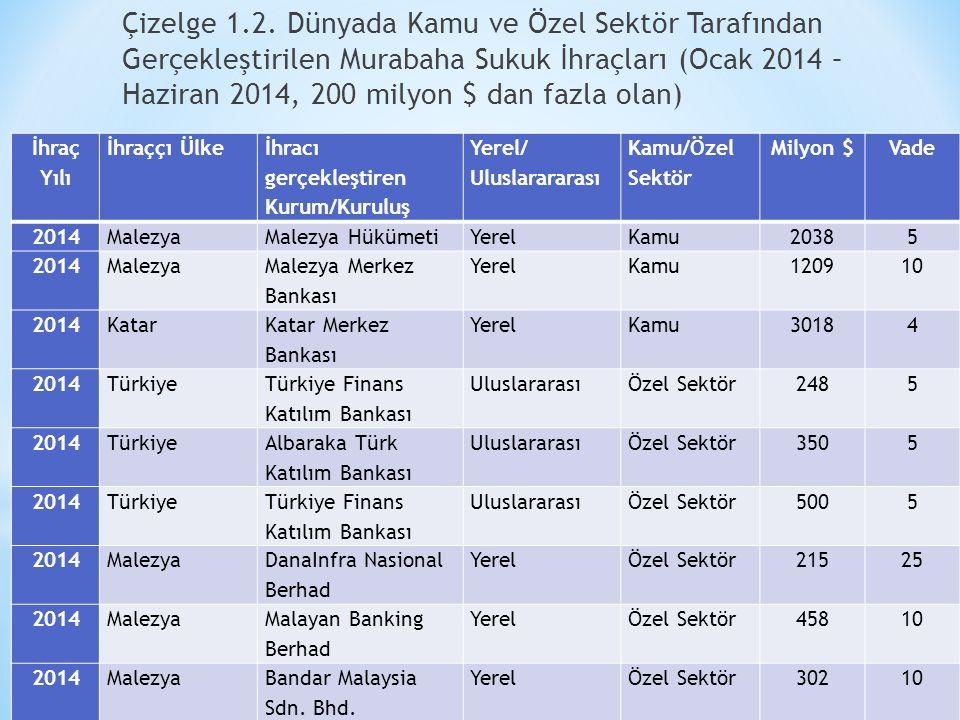 Çizelge 1.2. Dünyada Kamu ve Özel Sektör Tarafından Gerçekleştirilen Murabaha Sukuk İhraçları (Ocak 2014 – Haziran 2014, 200 milyon $ dan fazla olan)