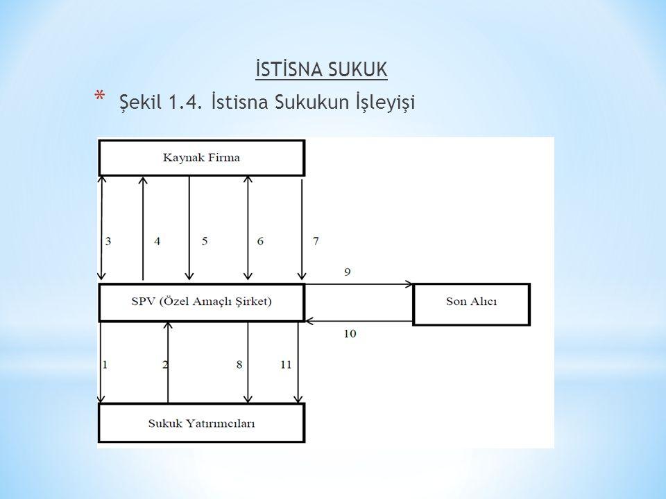 İSTİSNA SUKUK Şekil 1.4. İstisna Sukukun İşleyişi