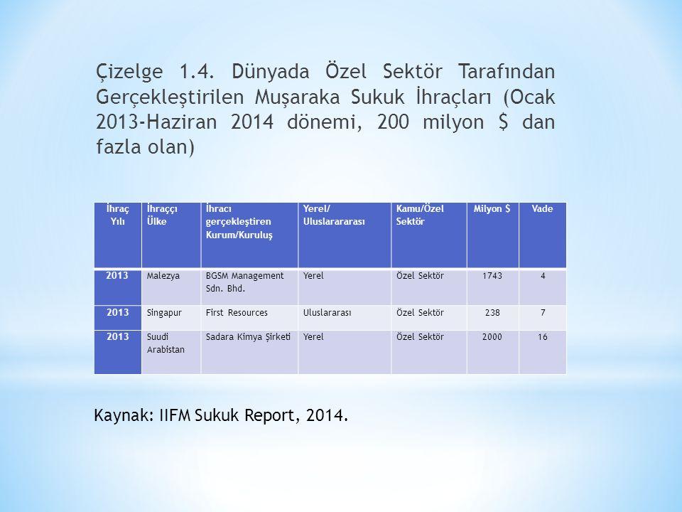 Çizelge 1.4. Dünyada Özel Sektör Tarafından Gerçekleştirilen Muşaraka Sukuk İhraçları (Ocak 2013-Haziran 2014 dönemi, 200 milyon $ dan fazla olan)