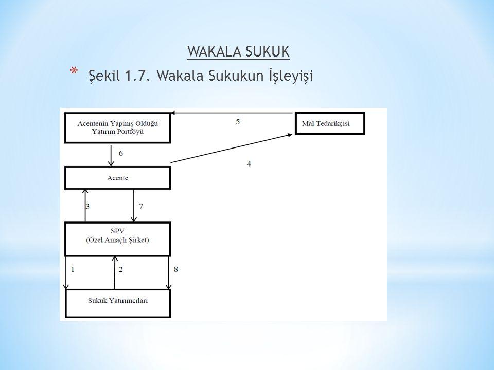WAKALA SUKUK Şekil 1.7. Wakala Sukukun İşleyişi