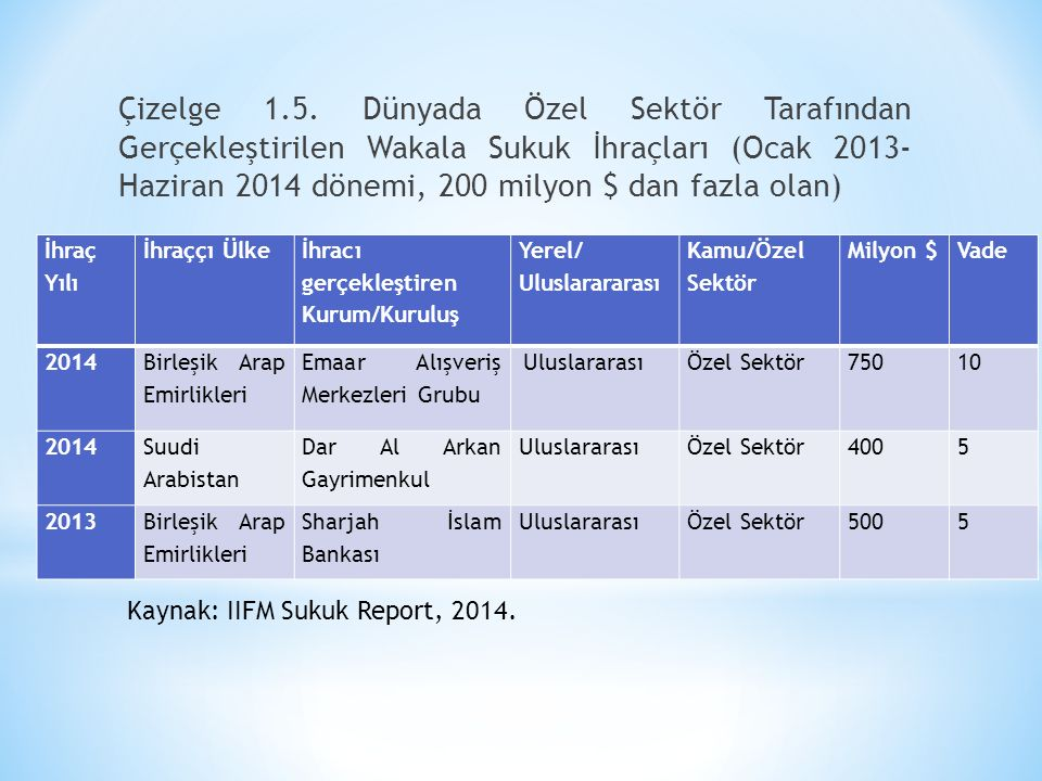 Çizelge 1.5. Dünyada Özel Sektör Tarafından Gerçekleştirilen Wakala Sukuk İhraçları (Ocak 2013- Haziran 2014 dönemi, 200 milyon $ dan fazla olan)
