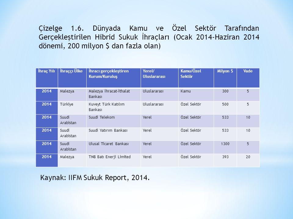 Kaynak: IIFM Sukuk Report, 2014.