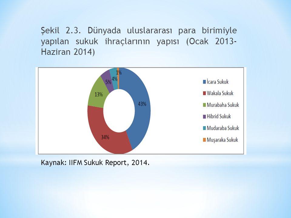 Şekil 2.3. Dünyada uluslararası para birimiyle yapılan sukuk ihraçlarının yapısı (Ocak 2013- Haziran 2014)