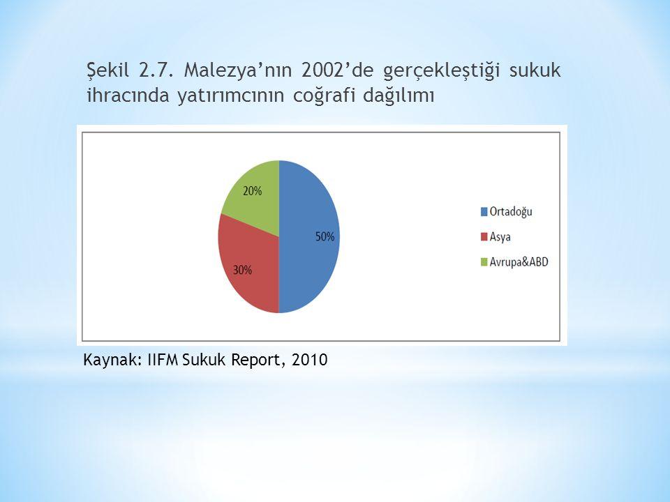 Şekil 2.7. Malezya'nın 2002'de gerçekleştiği sukuk ihracında yatırımcının coğrafi dağılımı