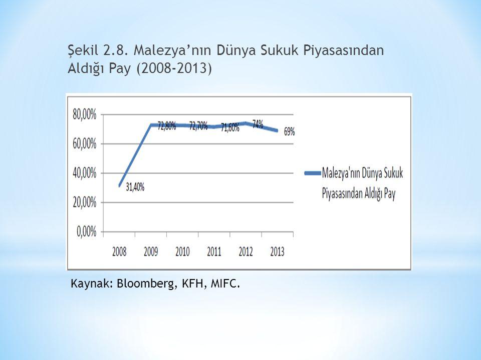 Şekil 2.8. Malezya'nın Dünya Sukuk Piyasasından Aldığı Pay (2008-2013)