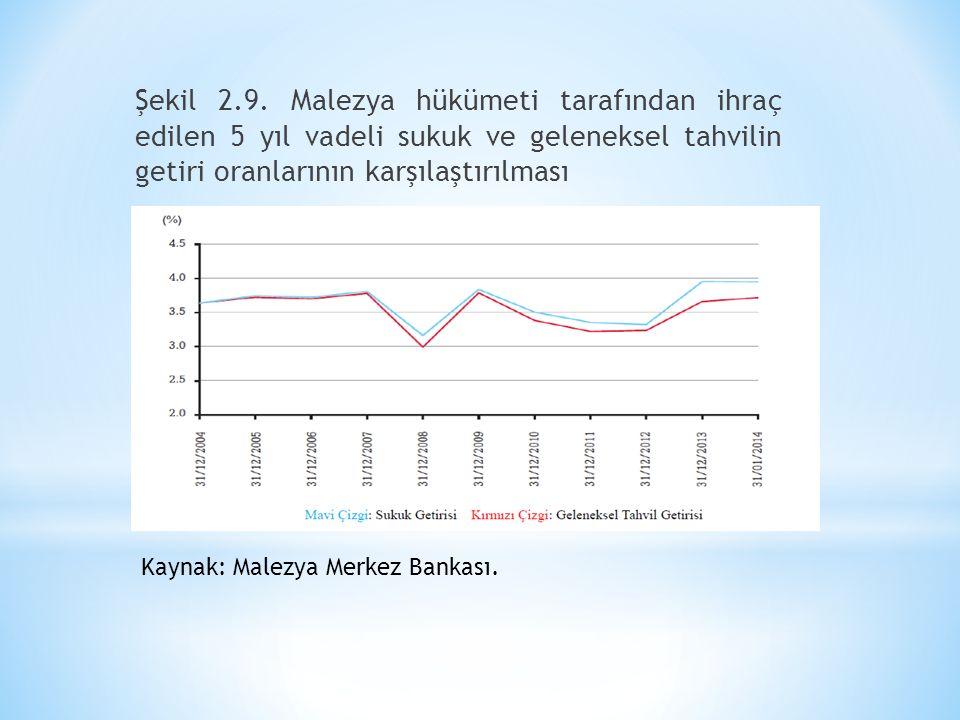 Şekil 2.9. Malezya hükümeti tarafından ihraç edilen 5 yıl vadeli sukuk ve geleneksel tahvilin getiri oranlarının karşılaştırılması