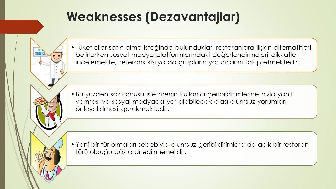 Weaknesses (Dezavantajlar)