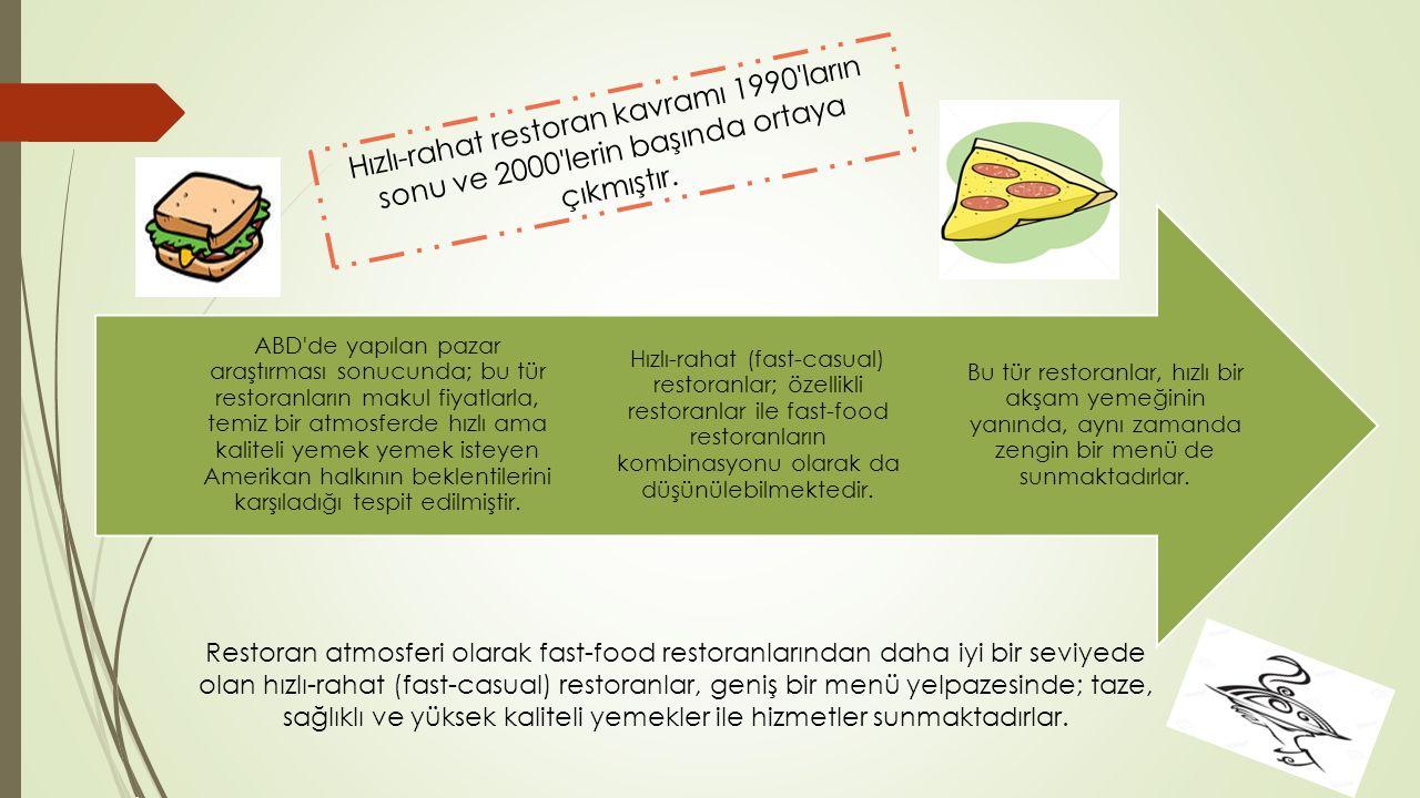 Hızlı-rahat restoran kavramı 1990 ların sonu ve 2000 lerin başında ortaya çıkmıştır.