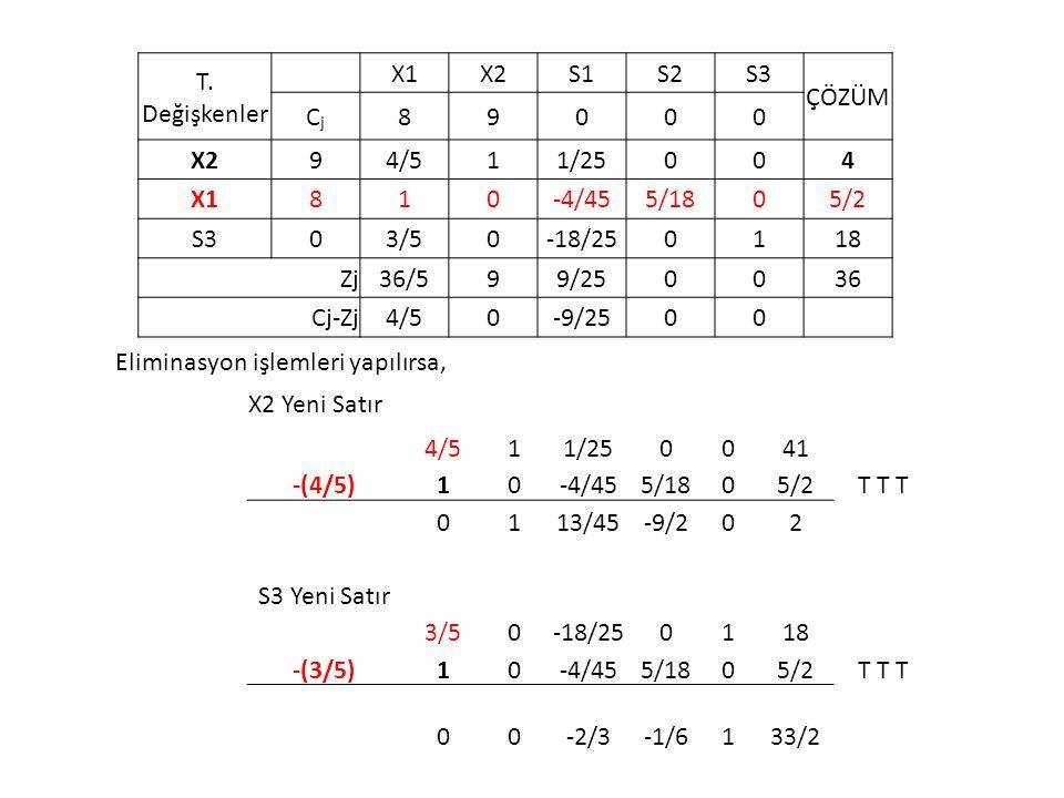 T. Değişkenler X1. X2. S1. S2. S3. ÇÖZÜM. Cj. 8. 9. 4/5. 1. 1/25. 4. -4/45. 5/18. 5/2.