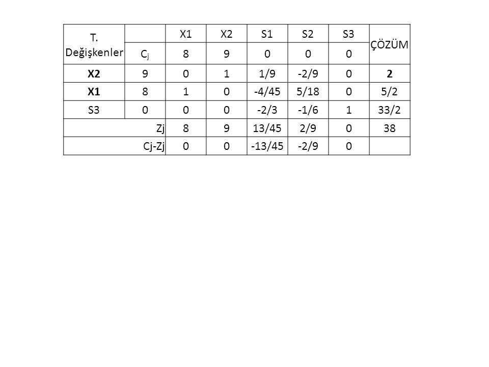 T. Değişkenler X1. X2. S1. S2. S3. ÇÖZÜM. Cj. 8. 9. 1. 1/9. -2/9. 2. -4/45. 5/18. 5/2.