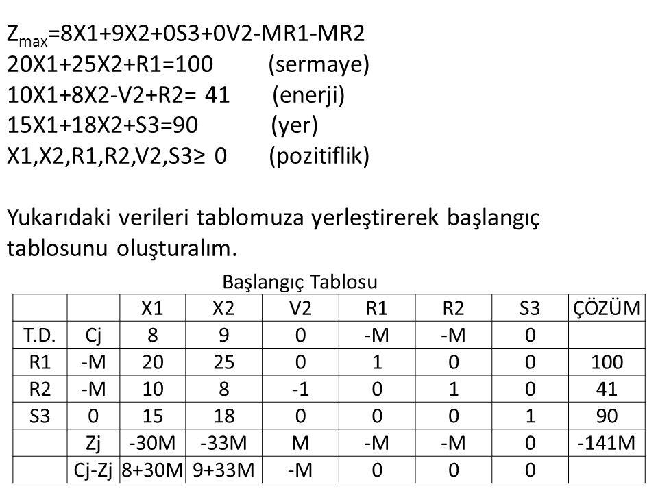 Zmax=8X1+9X2+0S3+0V2-MR1-MR2 20X1+25X2+R1=100 (sermaye)
