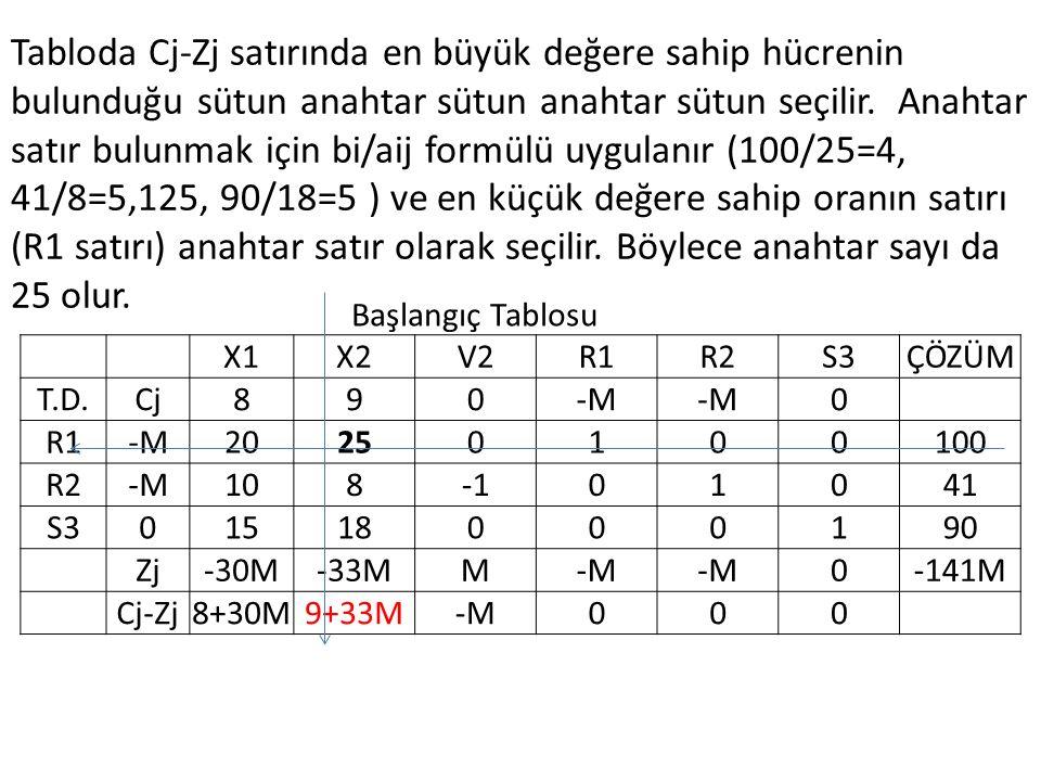 Tabloda Cj-Zj satırında en büyük değere sahip hücrenin bulunduğu sütun anahtar sütun anahtar sütun seçilir. Anahtar satır bulunmak için bi/aij formülü uygulanır (100/25=4, 41/8=5,125, 90/18=5 ) ve en küçük değere sahip oranın satırı (R1 satırı) anahtar satır olarak seçilir. Böylece anahtar sayı da 25 olur.