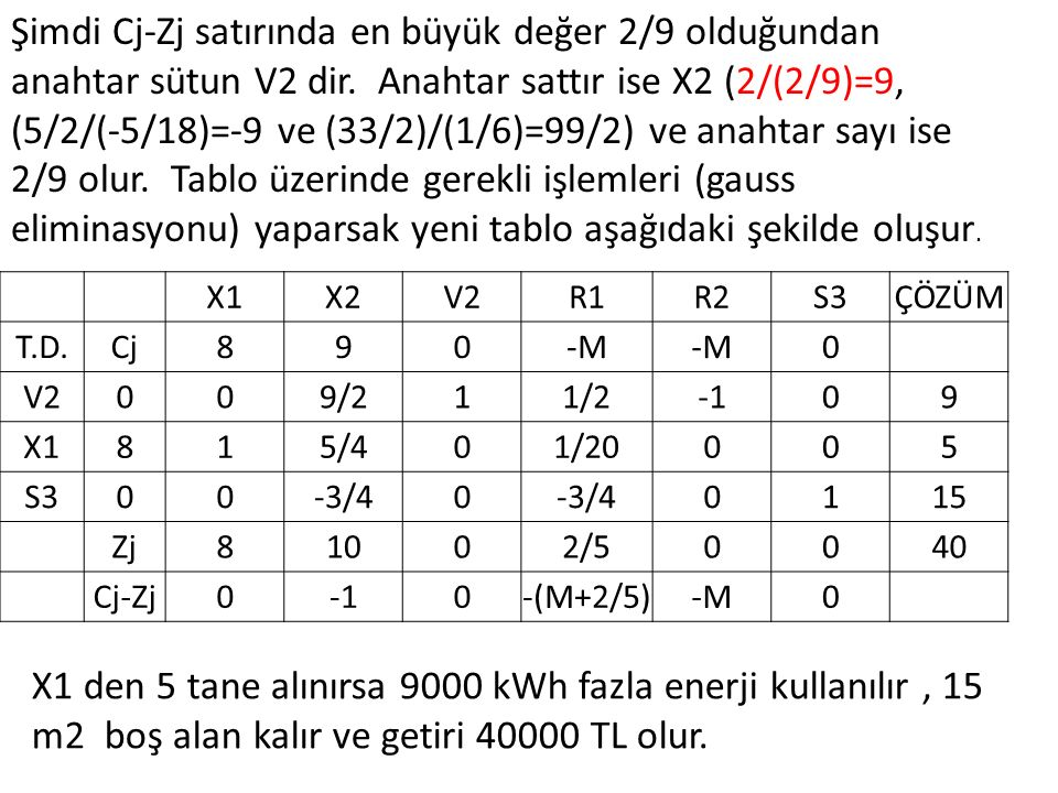 Şimdi Cj-Zj satırında en büyük değer 2/9 olduğundan anahtar sütun V2 dir. Anahtar sattır ise X2 (2/(2/9)=9, (5/2/(-5/18)=-9 ve (33/2)/(1/6)=99/2) ve anahtar sayı ise 2/9 olur. Tablo üzerinde gerekli işlemleri (gauss eliminasyonu) yaparsak yeni tablo aşağıdaki şekilde oluşur.