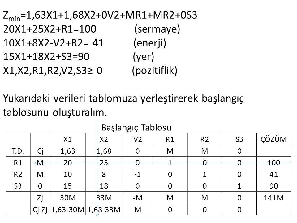 Zmin=1,63X1+1,68X2+0V2+MR1+MR2+0S3 20X1+25X2+R1=100 (sermaye)