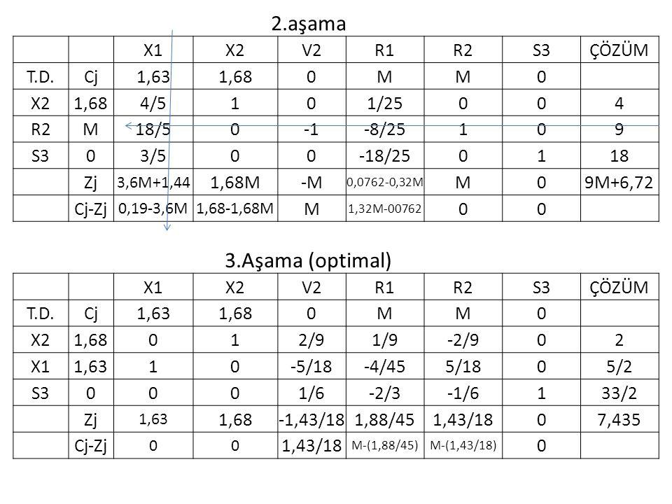 2.aşama 3.Aşama (optimal) X1 X2 V2 R1 R2 S3 ÇÖZÜM T.D. Cj 1,63 1,68 M