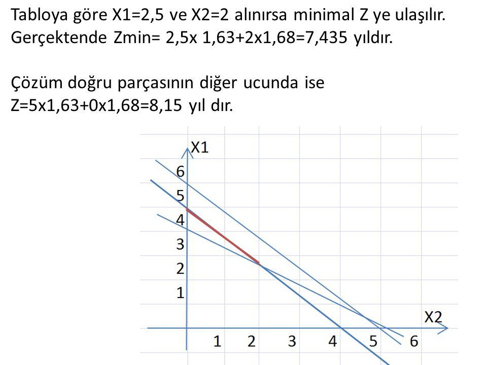 Tabloya göre X1=2,5 ve X2=2 alınırsa minimal Z ye ulaşılır