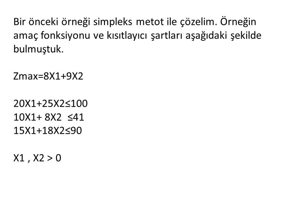 Bir önceki örneği simpleks metot ile çözelim