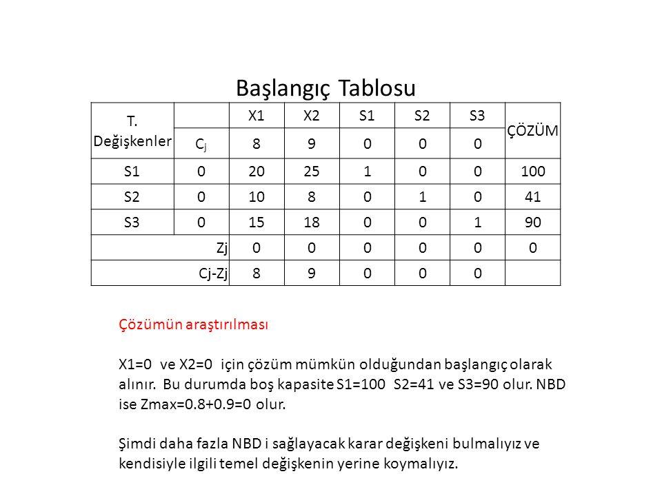 Başlangıç Tablosu T. Değişkenler X1 X2 S1 S2 S3 ÇÖZÜM Cj 8 9 20 25 1