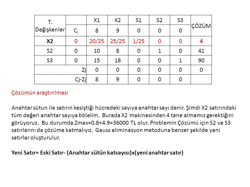 T. Değişkenler X1. X2. S1. S2. S3. ÇÖZÜM. Cj. 8. 9. 20/25. 25/25. 1/25. 4. 10. 1. 41.