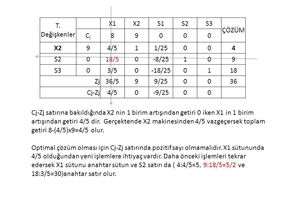 T. Değişkenler X1. X2. S1. S2. S3. ÇÖZÜM. Cj. 8. 9. 4/5. 1. 1/25. 4. 18/5. -8/25. 3/5.