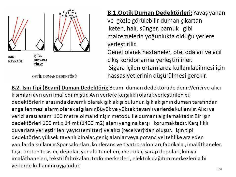 B.1.Optik Duman Dedektörleri: Yavaş yanan ve gözle görülebilir duman çıkartan