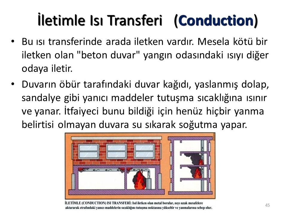 İletimle Isı Transferi (Conduction)