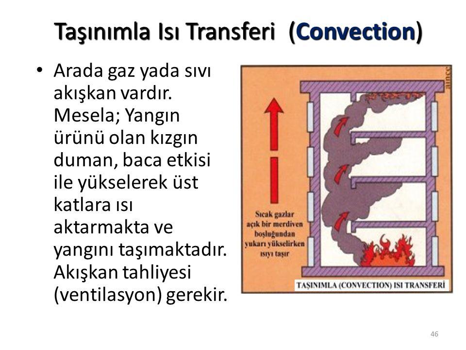 Taşınımla Isı Transferi (Convection)