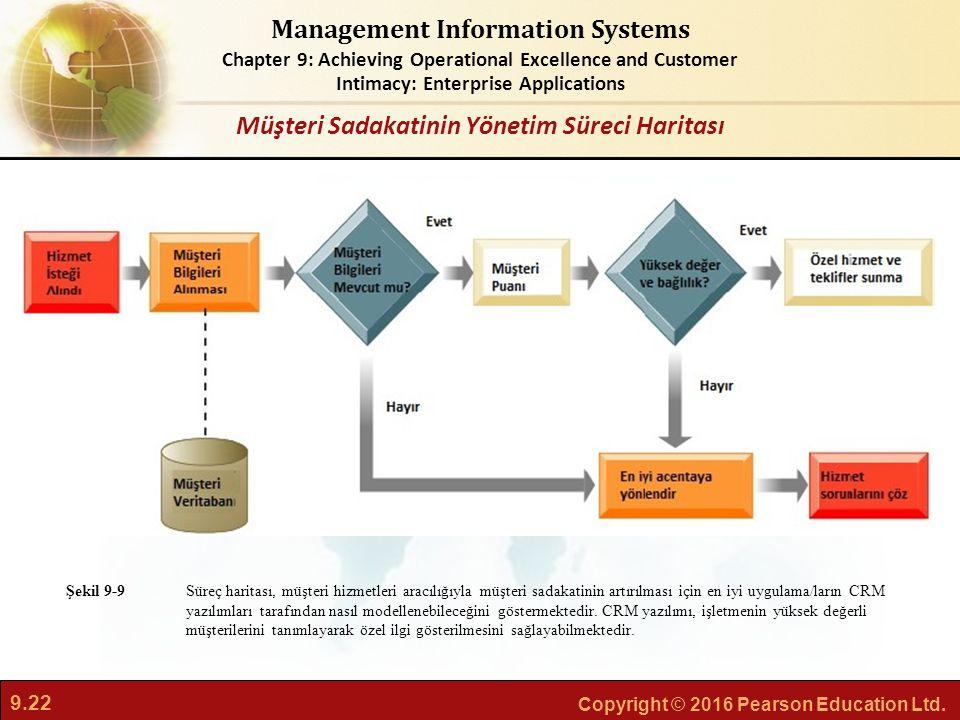 Müşteri Sadakatinin Yönetim Süreci Haritası