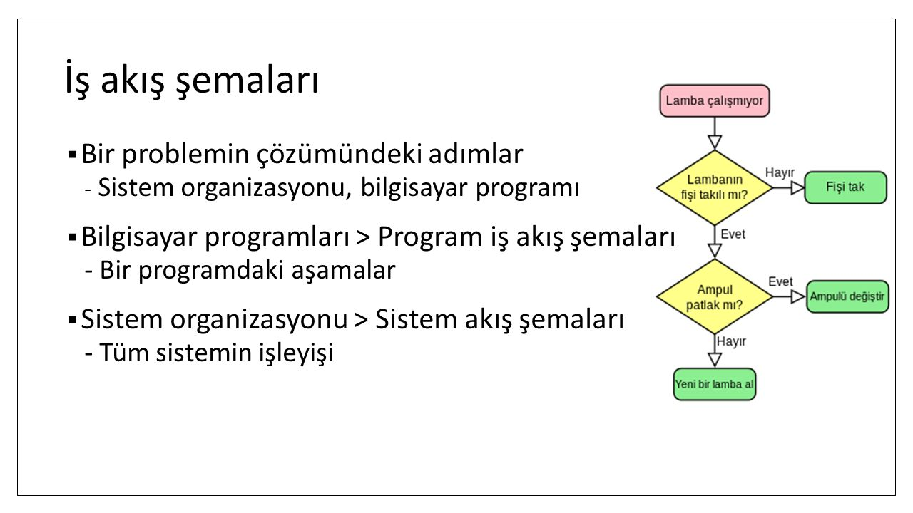 İş akış şemaları Bir problemin çözümündeki adımlar