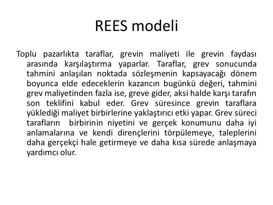 REES modeli