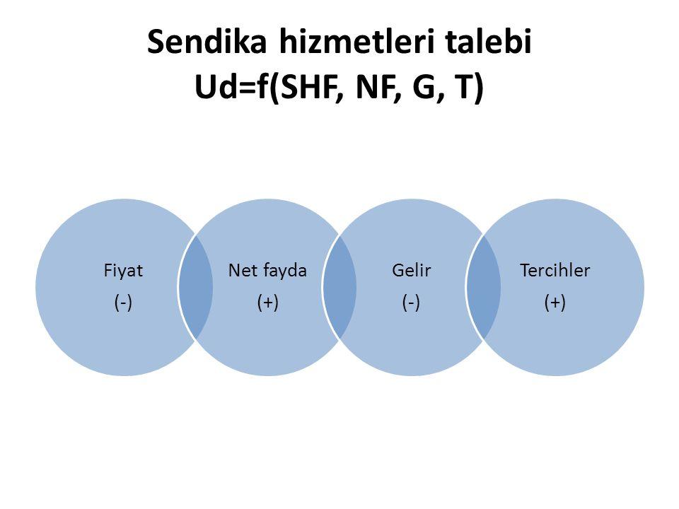 Sendika hizmetleri talebi Ud=f(SHF, NF, G, T)