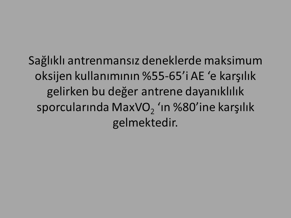 Sağlıklı antrenmansız deneklerde maksimum oksijen kullanımının %55-65'i AE 'e karşılık gelirken bu değer antrene dayanıklılık sporcularında MaxVO2 'ın %80'ine karşılık gelmektedir.