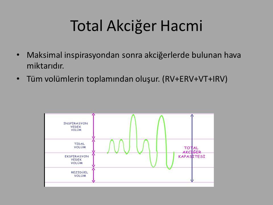 Total Akciğer Hacmi Maksimal inspirasyondan sonra akciğerlerde bulunan hava miktarıdır.